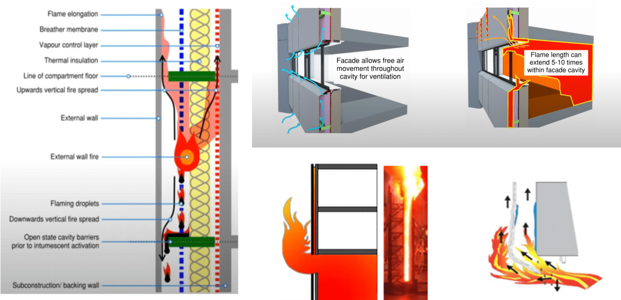 Picture 4: Fire Propagation on Facades