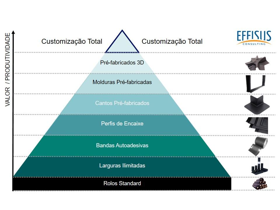 Pirâmide Ecofacade